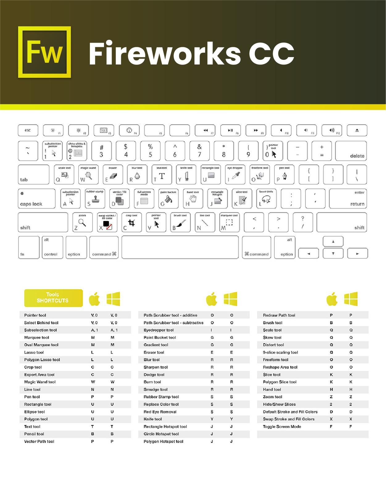 adobe fireworks cc - atajos - teclado - windows - mac - keyboard shortcuts adobe cc 2018